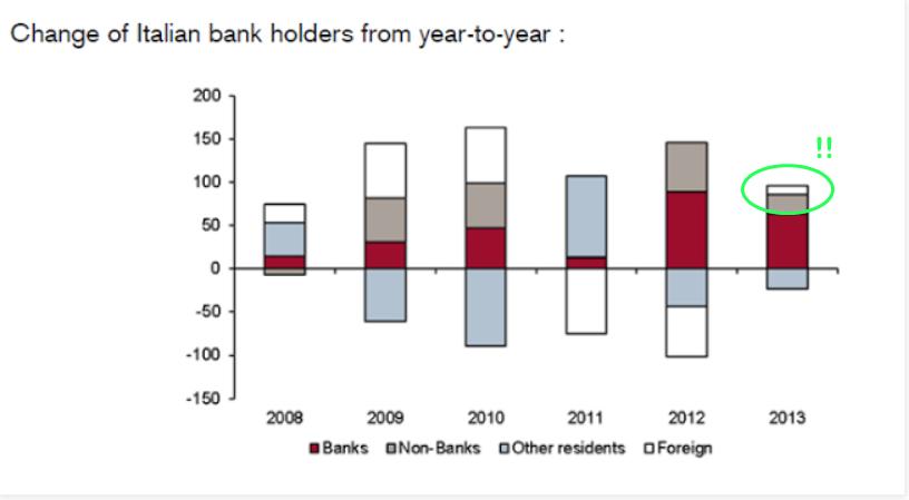 foreignitalbondholdersmarkup