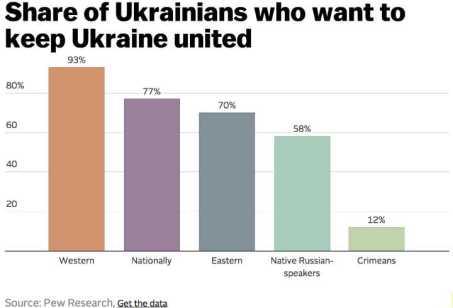 ukrainepewressearc