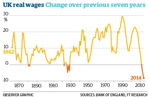wagegraph