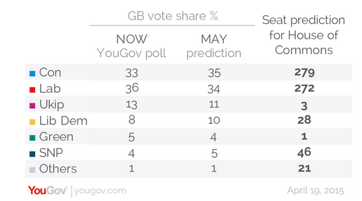yougovpoll20415