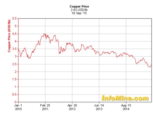copper18915