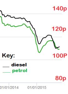 petrolprices 14-15